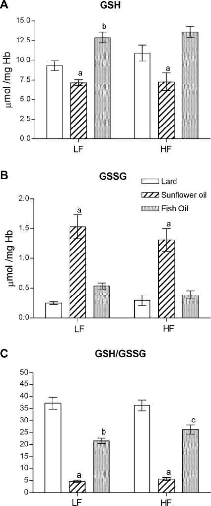 The effect of the low-fat (LF) and high-fat (HF) diets containing lard, sunflower oil, or fish oil on the concentrations of (A) glutathione (GSH), (B) oxidized glutathione (GSSG), and (C) GSH/GSSG ratio in rat erythrocytes. Values are expressed as mean ± SEM (n = 5–8). Significant differences are as follows: a p<0.01 vs other LF or HF diets; b p<0.01 vs low-lard diet; c p<0.01 vs high-lard diet.