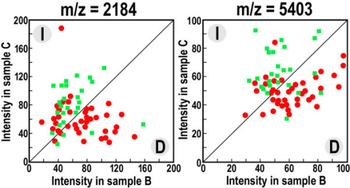 Changes in the abundance of spectral components that correlates with the type of therapy. Shown are intensities of two spectral components, m/z = 2184 and 5403, in serum samples collected after surgery (sample B) and one year after the end of basic therapy (sample C). Each component either increased (I) or decreased (D) between samples B and C (upper left and bottom right halves of the graph, respectively); the red dots represent patients subjected to surgery and adjuvant therapy, green boxes represent patients subjected only to surgery.