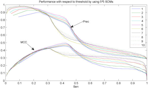 Performance by our model when using 5 × 5 SOM. The figure illustrates performance curves of sensitivity-precision and sensitivity-MCC after combining the ten-SVMs. Numbers in the legend stand for SVM with different thresholds. Note that curves with the same color correspond to the model with the same threshold.