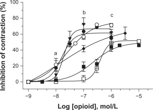 "Effect of opioid agonists on inhibition of the electrically driven mouse ileum with 0.1 μmol/L ibuprofen. Opioids: (▪) morphine, (○) DAMGO, (▾) dynophin[1–13]-A, (•) met-enkephalin, (♦) DADLE, (□) morphiceptin. Each point represents the mean ± SEM at each dose tested on n = 3–4 mice in duplicate. On the graph, the letter ""a"" as determined by ANOVA and Bonferroni post tests, at 10−8 mol/L, the % inhibition of electrically driven contraction by DAMGO, DADLE, and met-enkephalin are significantly higher than morphine, dynophin[1–13]-A, and morphiceptin; for ""b"" at 10−7 mol/L, DAMGO, dynophin[1–13]-A, DADLE, and met-enkephalin are higher than morphine and morphiceptin; and ""c"" at 10−6 mol/L, DAMGO is higher than morphine (P < 0.05).Abbreviations: DADLE, [D-Ala2, D-Leu5]-enkephalin; DAMGO, [D-Ala2,N-Me-Phe4,Gly-ol5]-enkephalin; SEM, standard error of the mean."