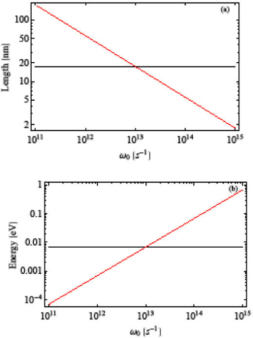 Characteristic (a) lengths and (b) energies for the confined particle in a GaAs/AlGaAs quantum dot as a function of the confinement frequency. The red (black) lines correspond to L and ħω0 ( and ), respectively.
