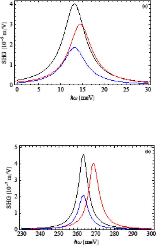 The SHG coefficient as a functions of the incident photon energy ħω for (a) ω0 = 1 × 1013 s-1 and (b) ω0 = 2 × 1014 s-1, considering excitonic effects with (red line) and without Coulomb (black line)interaction. The blue line corresponds to the case without excitonic effects.