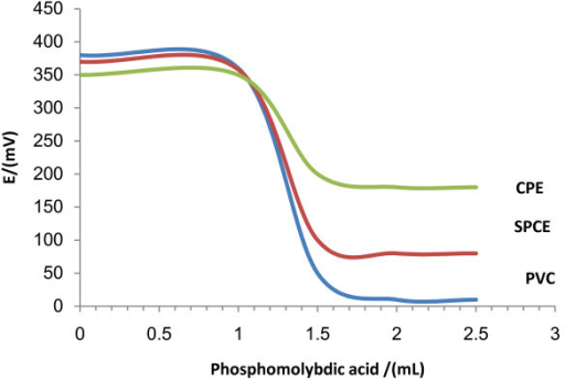 Potentiometric titration of DL with phosphomolybdic acid 5.0 × 10-3 mol L-1 using SPCEs fabricated with different modes SPCE, PVC and CPEs (1.0 mL of 1.0 × 10-2 mol L-1 DL).