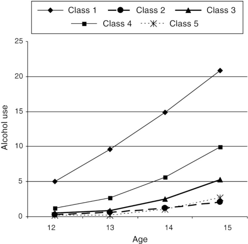 Development of alcohol use at wave 1 to 4 for each of the parenting classes