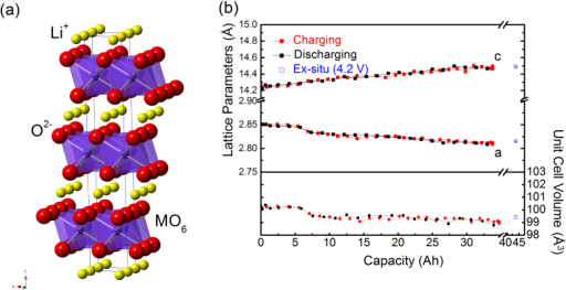 (a) The crystal structure of LixNiyCozMn(1−y−z)O2 NMC cathode.The blue line indicates the unit cell. The Ni, Mn, and Co atoms are randomly distributed on M sites. (b) Change of lattice parameters and the unit-cell volume of the NMC cathode phase during a charge and discharge cycle.