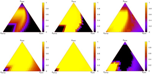 Dependence of cooperation, average perspectives of cooperators and average perspectives of defectors (left to right) on evolutionary timescales.Simulations are for ,  (top) on  and for  (bottom). In the plots of average perspectives of cooperators and defectors black regions indicate the absence of cooperation or defection.