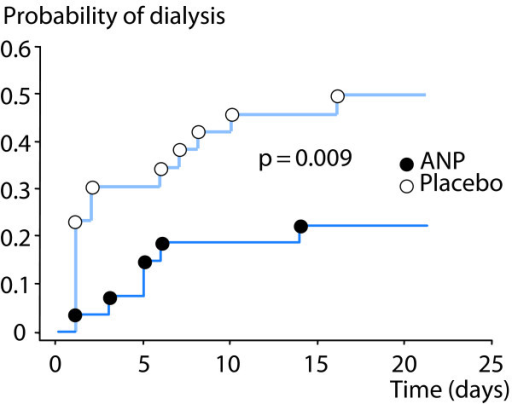 Effects of atrial natriuretic peptide (ANP) vs placebo on probability of dialysis in post-cardiac surgery patients with early acute kidney injury. Modified from [40] with permission.