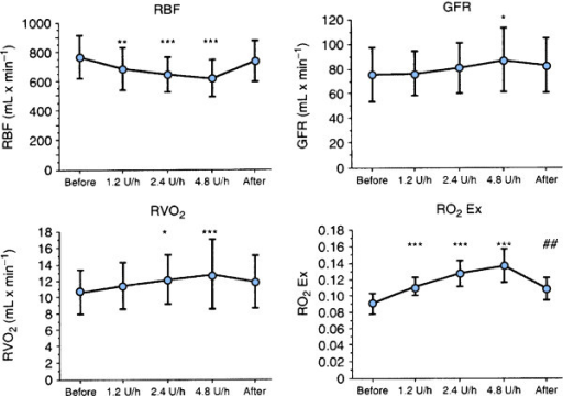 Effects of incremental infusion rates of vasopressin (1.2, 2.4 and 4.8 units/hour) on renal blood flow (RBF), glomerular filtration rate (GFR), renal oxygen consumption (RVO2) and renal oxygen extraction (RO2Ex) in post-cardiac surgery patients. Vasopressin causes a constriction of renal efferent arterioles with a decrease in RBF and an increase in GFR and RVO2.Vasopressin impairs the renal oxygen demand/supply relationship as reflected by the increase in RO2 Ex. From [7] with permission.