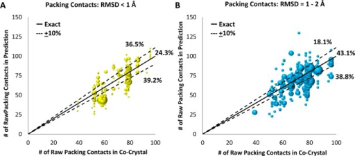 Number of raw packing contacts in co-crystal versus numberof rawpacking contacts in prediction. The solid line illustrates a perfectmatch, while the dotted lines show a ±10% range. (A) RMSD <1 Å bin. (B) RMSD = 1–2 Å bin.