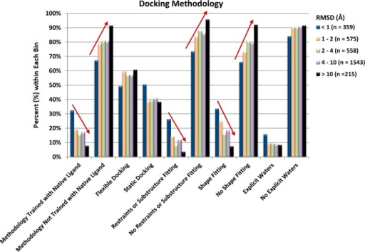 Outcome ofthe online questionnaire on docking methodology forall poses. The pose prediction results were binned by RMSD and plottedas the percentage of time that a particular feature resulted in apose within the RMSD bin. Distinct trends that are related to dockingRMSD are noted with arrows.