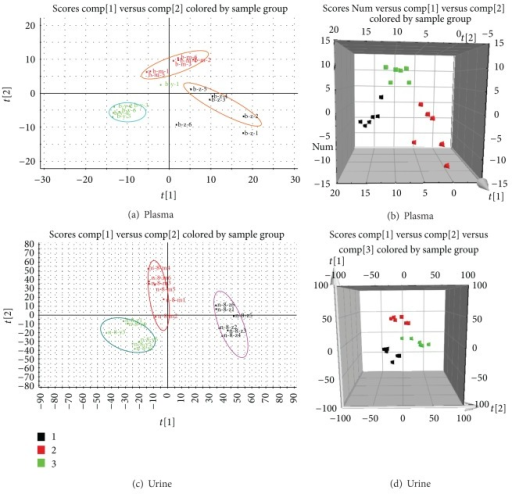 PLS-DA model results and loadings plots for the plasma and urine samples obtained from the normal, model, and treatment groups and analyzed in positive ion mode (Plasma: (a) 2-D plot and (b) 3-D plot; Urine: (c) 2-D plot and (d) 3-D plot).