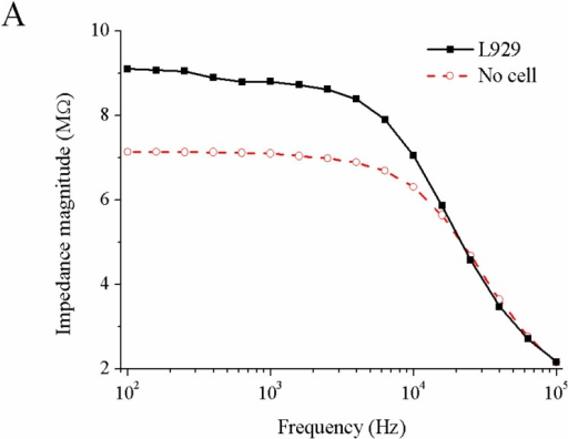 A: Measured impedance spectra for a L929 cell captured at the tip of capillary and for a capillary without cell, B and C: Change of impedance magnitude (/Z/capture − /Z/non-capture) at 100 Hz in response on the following events: (a) capture, (b) application of DMSO (100 μl of culture medium with 5% DMSO into 1 ml medium in the dish, (c) cell membrane breakdown, and (d) release, In panel B, the impedance for a latex bead captured at the capillary is shown additionally.