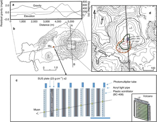 Experimental set-up of current muographic observation system.(a) A profile of residual gravity and topography sliced along the dotted line in (b) is derived from Bouguer anomalies of an assumed density of 2.0 g cm−3 and trend removal of upward-continuation of 500 m (ref. 19) based on the gravity data set obtained for the published map. (b) The topographic map of Satsuma–Iwojima volcano shows the location of the muon detector (indicated by Mu). A topographic profile along the A–B line was created to support muographic images.(c) A schematic view of the detector was used for the present observation. It consists of five lead plates supported by stainless steel plates and six layers of scintillation PSPs. Scale bar 1 m. The inset shows the layout of the PSP consists of adjacent scintillator strips, which together form a segmented plane. (d) Close-up map of the summit area of the cone in the box on the map labelled as (b). This enlarged map shows newly created inner crater between 1997 and 2003 (blue, green and orange lines). The grey line on the map corresponds to the A–B line shown in (b).
