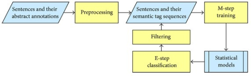 The proposed learning framework of training statistical models from abstract semantic annotations.