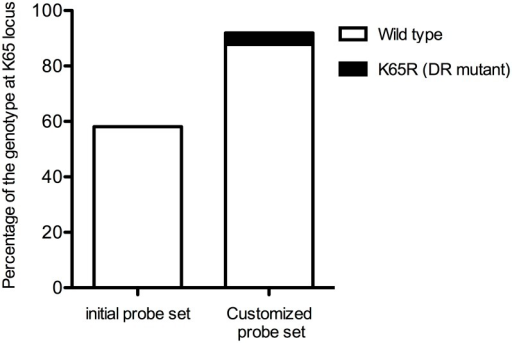 Improvement of the detection by the additional probes at K65 locus.The ordinate shows the percentage of the genotype at K65 locus determined by the PCR-SSOP-Luminex DR assay. One hundred % is the sample number (74) successfully amplified by PCR.