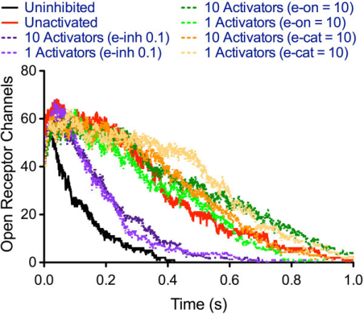 Prediction of effects of activating AChE on e.p.p. duration in the presence of a 1:1 GB:AChE ratio. Varying activation parameters has a greater effect than varying activator concentration.