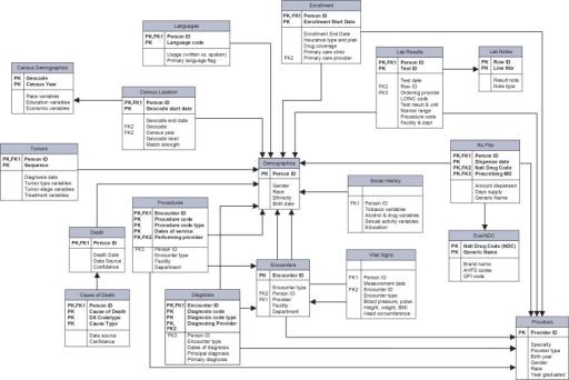 The Hmorn Virtual Data Warehouse Modelan Entityre Openi. The Hmorn Virtual Data Warehouse Modelan Entityrelationship Er Model Depicting. Wiring. Data Warehouse Architecture Diagram Vsd At Scoala.co
