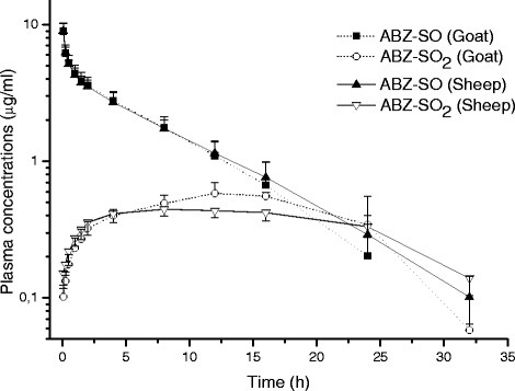 Comparative mean (±SD) plasma concentration vs. time curves of ABZ-SO and ABZ-SO2 in goats and sheep following intravenous administrations at a dose of 5 mg/kg (n = 8)