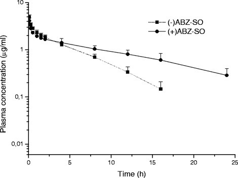 Mean (±SD) plasma concentrations of enantiomers [(+)ABZ-SO and (−)ABZ-SO)] vs. time curves of ABZ-SO in sheep following intravenous administrations at a dose of 5 mg/kg (n = 8)