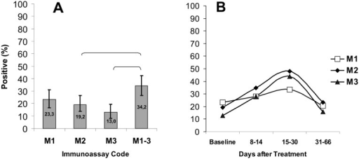 Sensitivity of PHOSPHAN tests for serum IgM antibody responses to B. burgdorferi C6, OspC, and VlsE in samples from EM patients.(A) Total sensitivity of PHOSPHAN variants M1, M2, M3 and M1–3 at the baseline prior to treatment (N = 146). (B) Sensitivity of PHOSPHAN variants M1–M3 in tests of samples taken at the baseline (n = 146) and on days 8–14 (n = 75), 15–30 (n = 48), and 31–66 (n = 82) after disease onset. The brackets indicate that the difference between M1–3 and M3 or M1–3 and M2 is statistically significant (Fisher's exact test, p < 0.05). Immunoassay codes: M1, Bb C6 IgM; M2, OspC IgM; M3, VlsE IgM; M1–3, any of the three antigens Bb C6, OspC or VlsE. (Bb) B.burgdorferi. Legend: (B) Transparent square, M1; Black diamond, M2; Black triangle, M3.