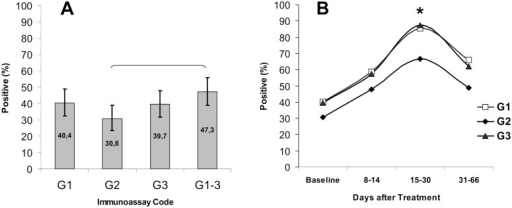 Sensitivity of PHOSPHAN tests for serum IgG antibody responses to B. burgdorferi C6, B. garinii C6, and B. afzelii C6 in samples from EM patients.(A) Total sensitivity of PHOSPHAN variants G1, G2, G3, and G1–3 at the baseline prior to treatment (N = 146). (B) Sensitivity of PHOSPHAN variants G1–G3 in tests of samples taken at the baseline (n = 146) and on days 8–14 (n = 75), 15–30 (n = 48), and 31–66 (n = 82) after disease onset. Values that are statistically significant (Fisher's exact test, p < 0.05) are denoted by brackets or asterisks. Immunoassay codes: G1, Bb C6 IgG; G2, Bg C6 IgG; G3, Ba C6 IgG; G1–3, any of the three antigens Bb C6, Bg C6, or Ba C6. (Bb) B.burgdorferi, (Bg) B.garinii, (Ba) B.afzelii. Legend: (B) Transparent square, G1; Black diamond, G2; Black triangle, G3.
