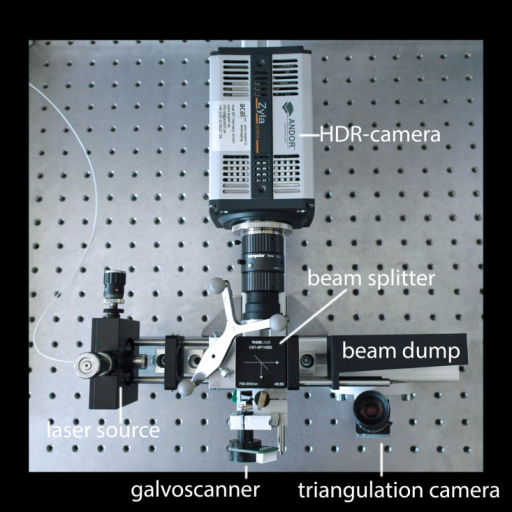 NIR scanner setup containing a laser source, a beam splitter, a beam dump, a galvanometric scanning unit, a triangulation camera, and a HDR camera