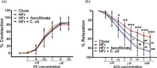 Curcuma oil reduces endothelial dysfunction in hamster. (a) Line graph represents concentration dependent response of phenylephrine (PE, 1 nM to 100 μM) induced vascular contraction (n=6) and (b) acetylcholine (Ach, 3 nM to 30 mM) induced vascular relaxation (n=6) in the aortic rings of hamsters from different groups. Results are expressed as mean ± standard deviation. P *<0.05, **<0.01, ***<0.001 vs chow; #<0.05, ##<0.01, ###<0.001 vs HFr.