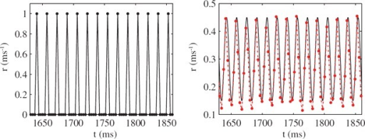 Network rate r (dots) for σ = 0.001 mV (left) and σ = 5.5 mV (right) in the 1:1 case for sω = 1.1 and a = 1. The solid black line in the right panel corresponds to the oscillating input signal. Other parameter values are η = 2ms, I0 = 2.4, VL = VR = −60 mV, Vth = −40 mV and τ = 10 ms.