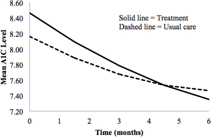 Estimated A1C trajectories for the usual care and treatment groups from baseline to 6 months.