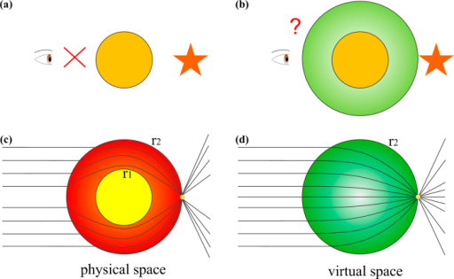Illustration of transformed Luneburg lens.(a) When an obstacle is placed on the front of the eye, we cannot see anything behind the obstacle. (b) When the obstacle is enclosed by a dielectric lens, the things behind the obstacle can be observed. (c) Physical space. (d) Virtual space.