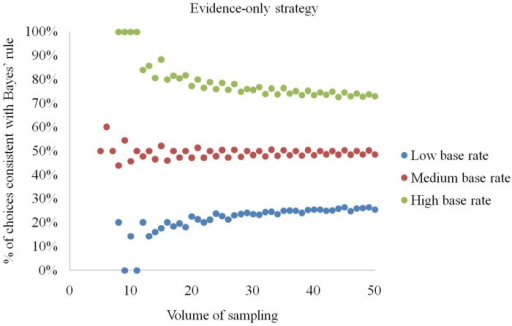 Percentage of elementary situations in which the evidence-only strategy produces choices consistent with Bayes' rule at low, medium and high base rates.