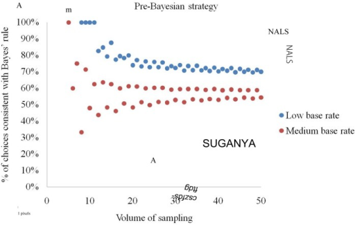 Percentage of elementary situations in which the pre-Bayesian strategy produces choices consistent with Bayes' rule at low and medium base rates.