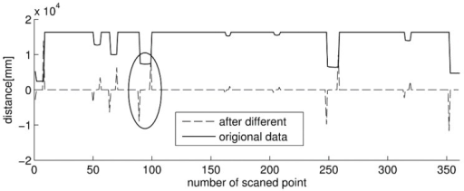 The schematic of the difference calculation for clustering the raw laser data.