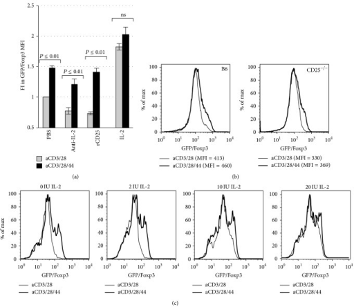 CD44 cross-linking promotes Foxp3 expression in an IL-2-independent manner. (a) Fold Increase (FI) in GFP/FoxP3 MFI for Treg activated with anti-CD3 and anti-CD28 Ab alone or in conjunction with plate-bound anti-CD44 Ab with or without anti-IL-2 Ab (Anti-IL-2), recombinant CD25 (rCD25), or IL-2 (n = 7). (b) Representative histograms demonstrating GFP/Foxp3 expression by Treg isolated from GFP/Foxp3 knock-in mice on a conventional B6 background mice or on a CD25−/− background (B6 GFP/Foxp3.CD25−/− mice) following 3 days of culture with anti-CD3 and anti-28 alone or in conjunction with plate-bound anti-CD44. (c) Representative histograms illustrating GFP/FoxP3 expression of Treg following 3 days of culture with anti-CD3 and anti-CD28 alone, or in conjunction with plate-bound CD44 Ab, and with or without varying doses of IL-2. Data are representative of two experiments.