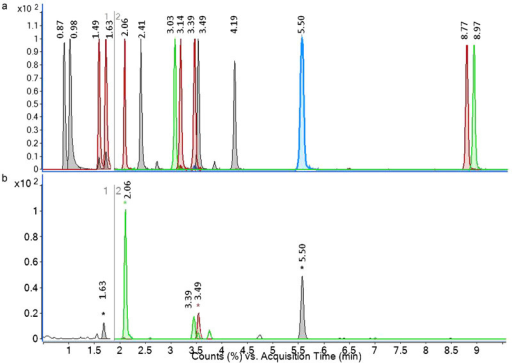 (a) UHPLC Q-TOF MS overlaid EICs of a mixture of 14 authentic plant hormone standards, section 1 refers to the first time segment which was acquired in positive ionization mode and section 2 to the second time segment which was acquired in negative ionization mode. (b) Overlaid extracted ion chromatograms of skin tissue extract from potato sample. Compounds are as follows: 0.87, trans-zeatin; 0.98, cis-zeatin; 1.49, trans-zeatin riboside; 1.63, cis-zeatin riboside; 2.06, dihydrophaseic acid; 2.41, indole-3-acetyl-l-aspartic acid, 3.03, gibberellin 3; 3.14, gibberellin 1; 3.39, abscisic acid glucose ester; 3.49, phaseic acid; 4.19, 7′-hydroxy-abscisic acid; 5.50, abscisic acid; 8.77, gibberellin 7; 8.97, gibberellin 4.