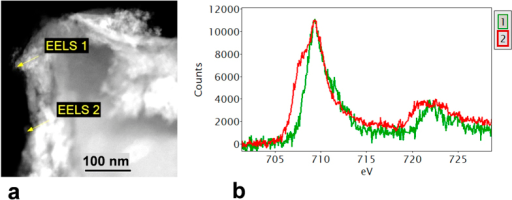 (a) STEM HAADF image of biochar with organomineral layer; (b) Fe-L2,3 EELS spectra (background stripped) were obtained from the points marked in (a). The EELS 1 spectrum is characteristic of haematite (Fe III). The spectrum from EELS 2 (red line) shows a pronounced low energy shoulder, suggesting a mixed (II–III) valence state. Note: peak maxima aligned at 709 eV for comparison.