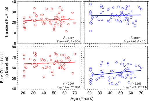 Relationship between age and the transient PLR (upper panels) and peak pupil constriction (lower panels) (n = 59 participants).The red and blue circles indicate the response with red and blue lights, respectively; and the solid lines show the best-fitting linear regressions. The F-values indicate the slopes of the regression lines do not change as a function of age.