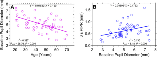 Relationship between the baseline pupil diameter (mm) and age (Panel (A)) and the 6 s PIPR (Panel (B)) (n = 59 participants).The 6 s PIPR is given in mm (not % baseline as in the other figures) and a larger value indicates a larger PIPR. The F-values indicate the slopes of the regression lines are significantly different from zero.