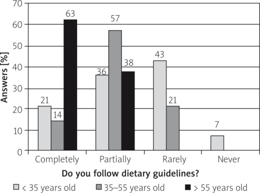 Relation between adherence to the diet and patients' age