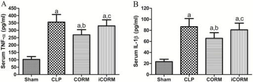 Effects of CORM-2 on CLP-induced proinflammatory cytokine release.Blood was taken from portal vein at 24h after sepsis induction by CLP. Concentrations of TNF-α and IL-1β were measured using ELISA kits. Means±SD from 10 rats per group are presented. aP<0.05, compare to Sham rats; bP<0.05, compare to CLP rats; cP<0.05, compare to CLP rats treated with iCORM-2.