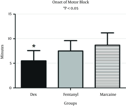 Onset of Motor Block After Intrathecal Injection of Dexmedetomidine (DEX), or Fentanyl (F) and Marcaine (M)Onset of motor block was significantly lower in the fentanyl and Marcaine groups; P value for DEX versus F and M groups is less than 0.05.