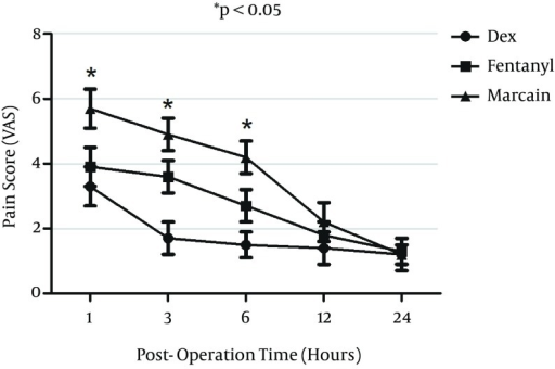 Pain Score Visual Analogue Scale (VAS) of Patients in Post-Operation Time After Intrathecal Injection of Dexmedetomidine (DEX), Fentanyl (F) and Marcaine (M) Bupivacaine as The Control GroupP value for DEX versus F and M groups is less than 0.05.