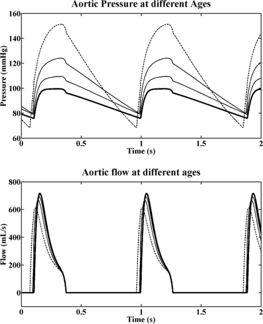 Aortic pressure and flow profiles.The curves were computed at 20 (bold), 40, 60 and 80 (dashed) years of ages, when considering both the contribution of the arterial and cardiac changes.