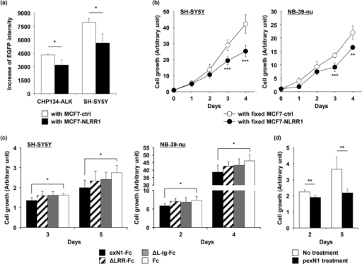 NLRR1 impairs ALK-expressing cell expansion.(a) ALK-expressing NB cell expansion was repressed by co-culture with NLRR1-expressing cells. Cell expansion for 5 days was evaluated as the increase of EGFP intensity. Data are means ± s.d. (b) ALK-mutated NB cell growth was inhibited by a fixed layer of NLRR1-expressing cells. (d) exN1 abrogated ALK-mutated NB cell proliferation and the LRR domain was required for the effect. (d) pexN1 reduced SH-SY5Y cell growth. Data are means ± s.d. *P < 0.05, **P < 0.01, and ***P < 0.001.