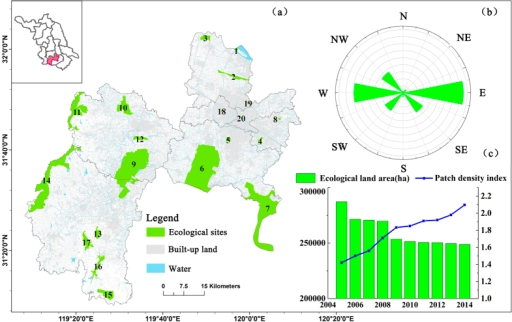 (a) Habitat patches in Changzhou, (b) differences in the spatial distribution of different habitat patches (where, based on the center of gravity of Changzhou, study area was divided into eight equal areas. Then, the area of habitat patches located in different sectors was statistically calculated), and (c) variations in ecological land area (the total area of farmland, forests, and water bodies in Changzhou) and the patch density index in Changzhou during 2006–2014 (where the left axis indicates the ecological land area and the right axis indicates the patch density index values). (Created by ArcMap, version 10.2, http://www.esri.com/. Boundaries of Jiangsu province and Changzhou, land-use type data and habitat patches acquired from Changzhou Land Resources Bureau).