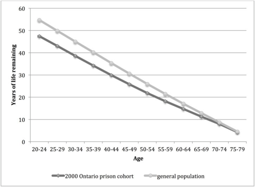 Life expectancy for men in the 2000 Ontario prison cohort* and general population† of Ontario, by age interval.*Men admitted to provincial correctional facilities for adults in Ontario in 2000 with follow up for death to 2012. 95% confidence intervals are indicated. †Life expectancy for men in the Ontario population in 2006.