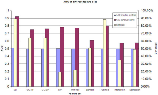 AUC of different feature sets. Red bars indicate the AUC scores based on each feature set, and blue bars are the corresponding random controls. Yellow bars indicate the coverage of each feature set in the whole genome. For example, mouse phenotype (MP) has AUC score 0.78 and covers 19% of genes in the whole genome. For each feature set, the ROC curve was generated using genes with annotations only.