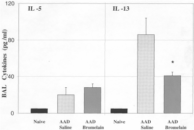 The effect of oral Bromelain treatment on IL-5 and IL-13 concentrations in BAL. There were no significant changes in BAL IL-5 concentrations with oral Bromelain treatment of AAD mice as compared to saline treated AAD mice. A significant decrease in IL-13 concentration was observed in oral Bromealin treated AAD mice as compared to the saline treated AAD mice. Statistical comparisons were made by un-paired t-test, *P ≤ 0.04; Data represent means ± SEM, n = 8 animals per group.