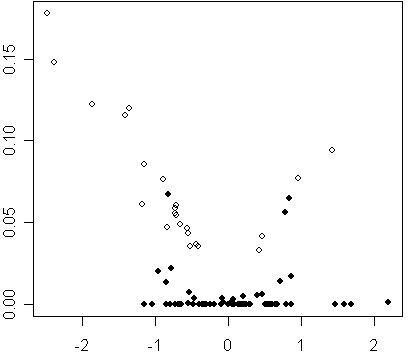Comparison of the standard errors obtained with ML, REML and UP for the REML-DE genes of the embriogenomics experiment. Left: REML estimates (y-axis) versus UP estimates (x-axis) of the standard error. Center: REML estimates versus ML estimates. Right: UP estimates versus ML estimates.