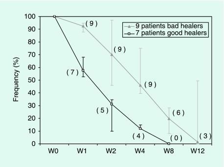 Wound area during the 12-week follow-up, expressed as a percentage of the initial area. The values correspond to medians for each group, with 25th and 75th percentiles. The number of patients whose wound is not completely healed is given in parentheses for each visit and each group. By week 8 7/7 patients had healed in the good healer group, whereas by week 12 3/9 patients had not healed in the poor healer group.